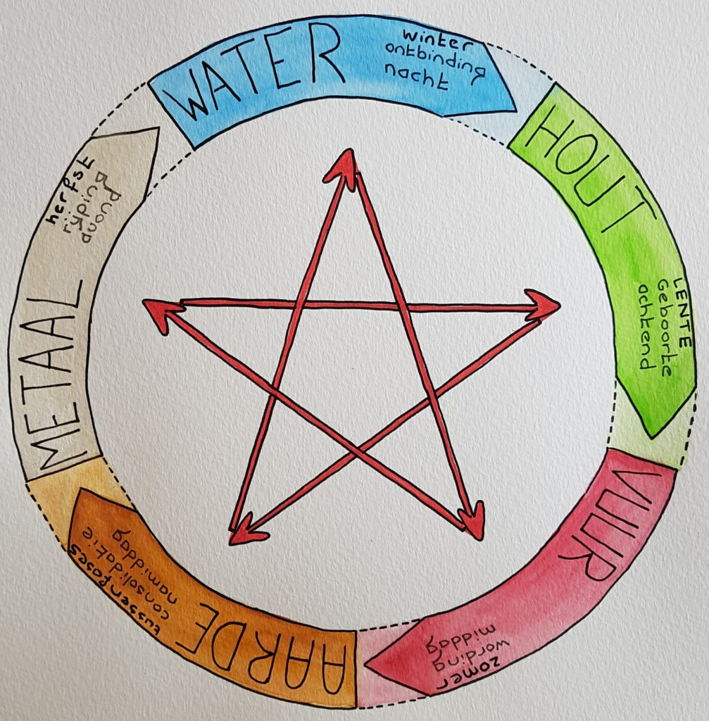 elementen cyclus